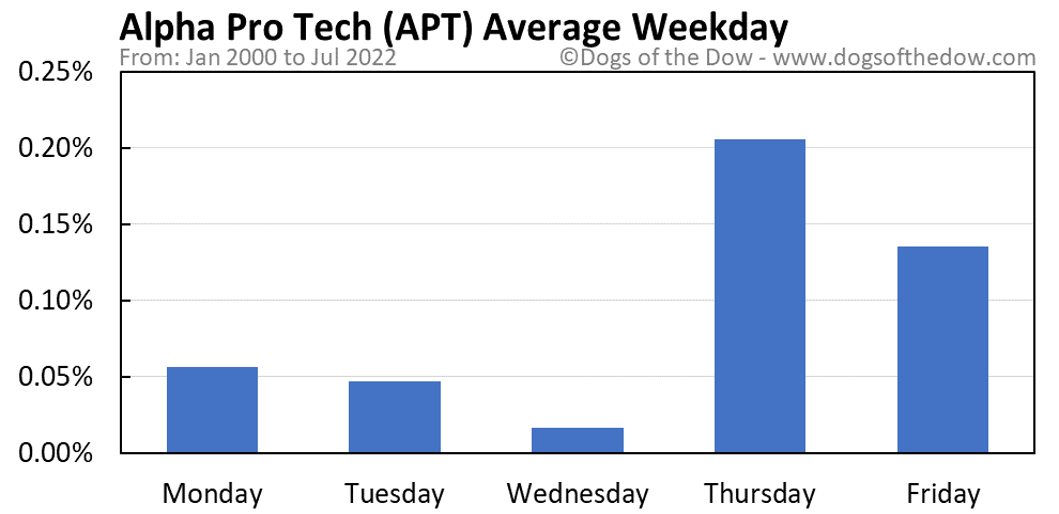 APT average weekday chart