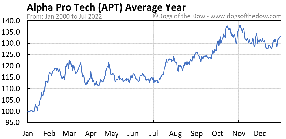 APT average year chart