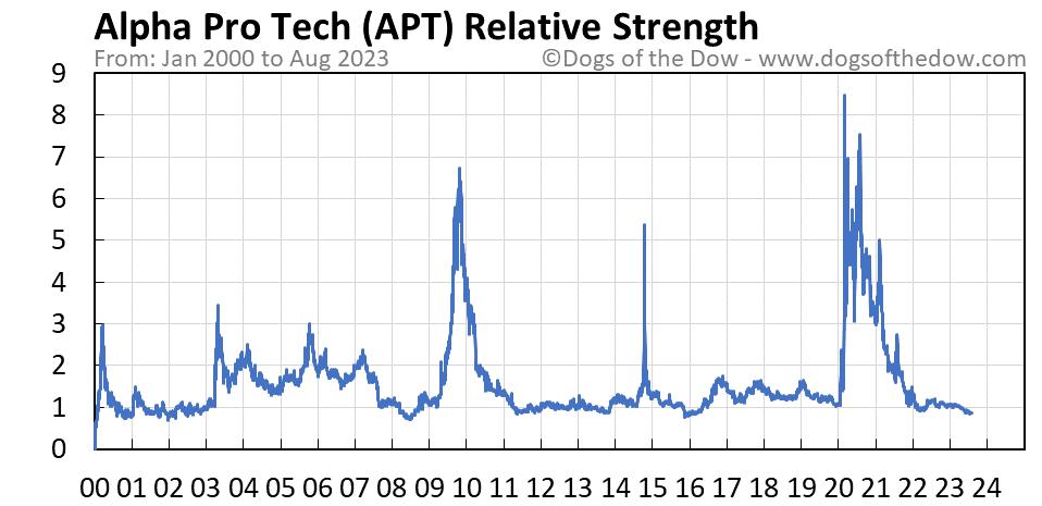 APT relative strength chart
