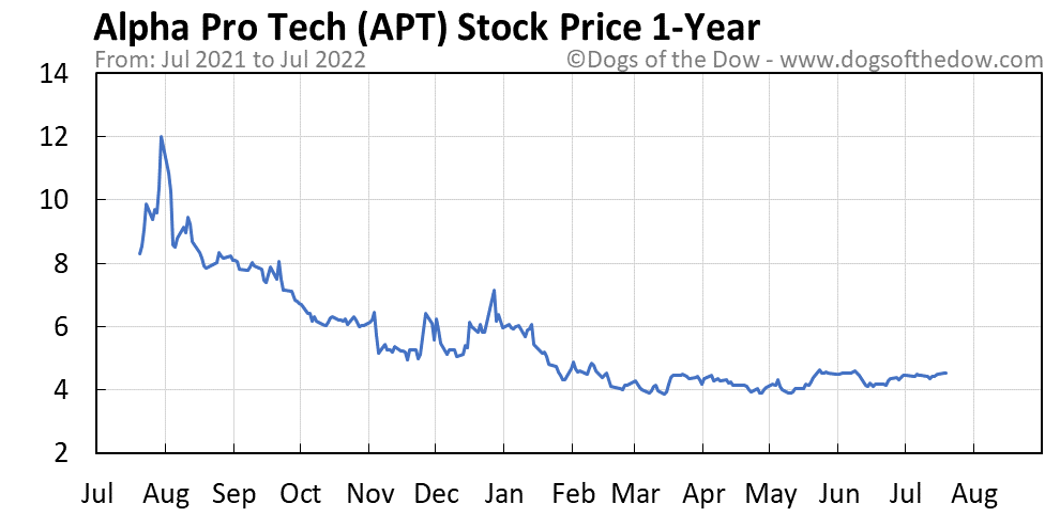 APT 1-year stock price chart