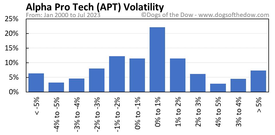APT volatility chart