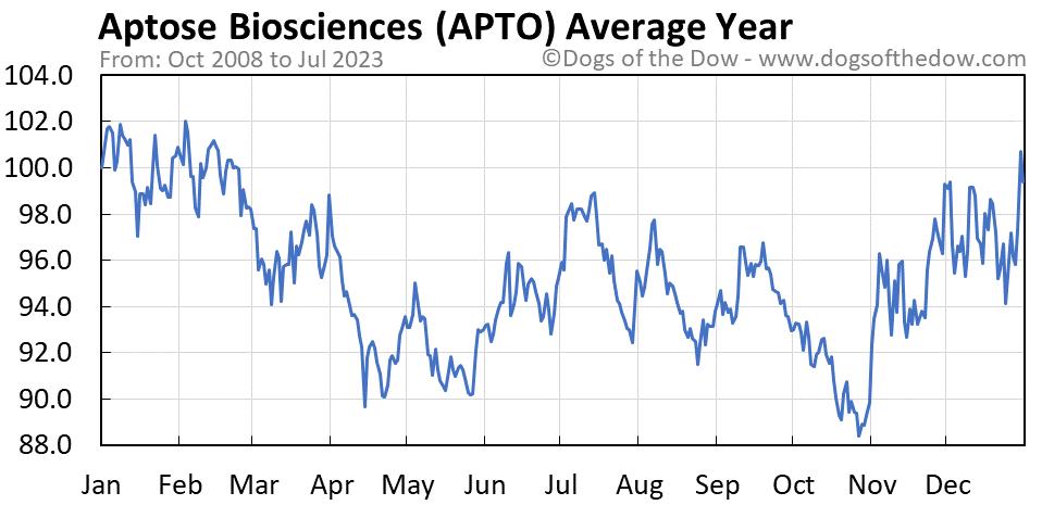 APTO average year chart