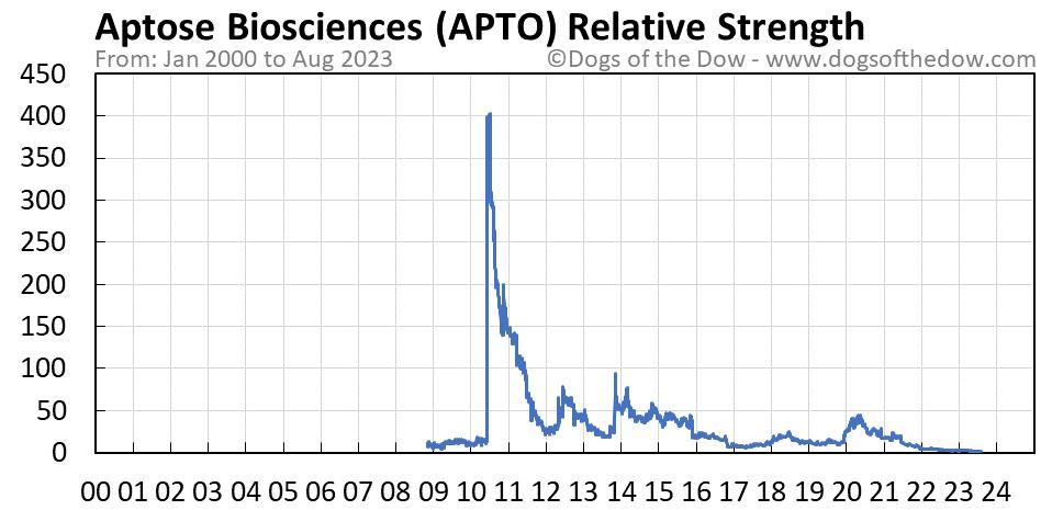 APTO relative strength chart