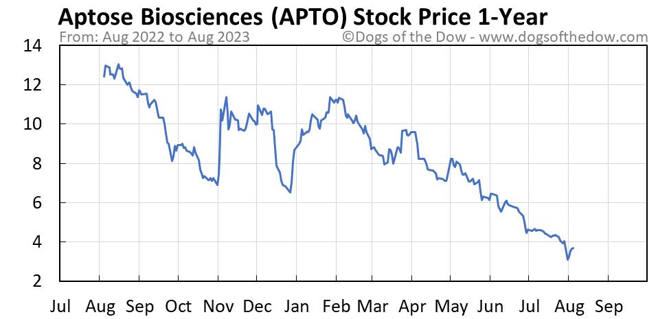 APTO 1-year stock price chart