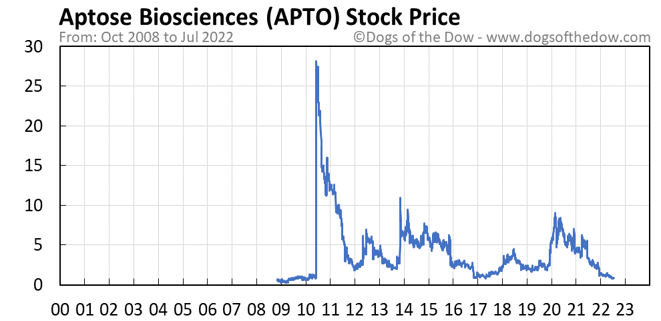 APTO stock price chart