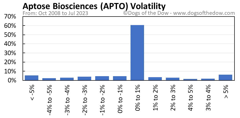 APTO volatility chart