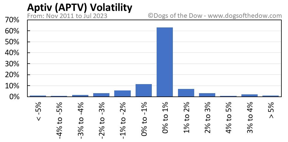 APTV volatility chart