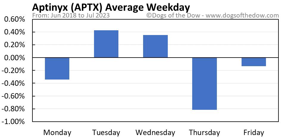 APTX average weekday chart