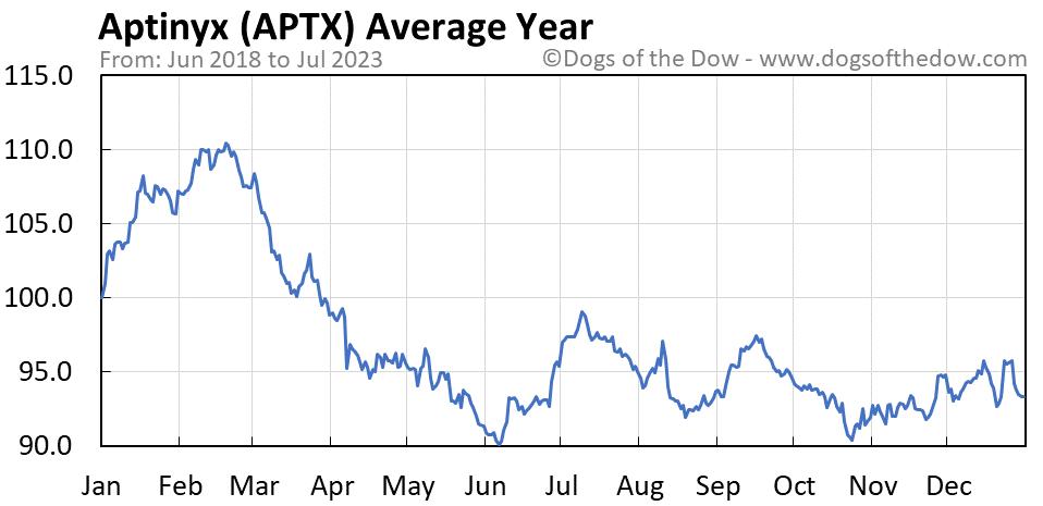 APTX average year chart