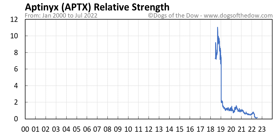 APTX relative strength chart