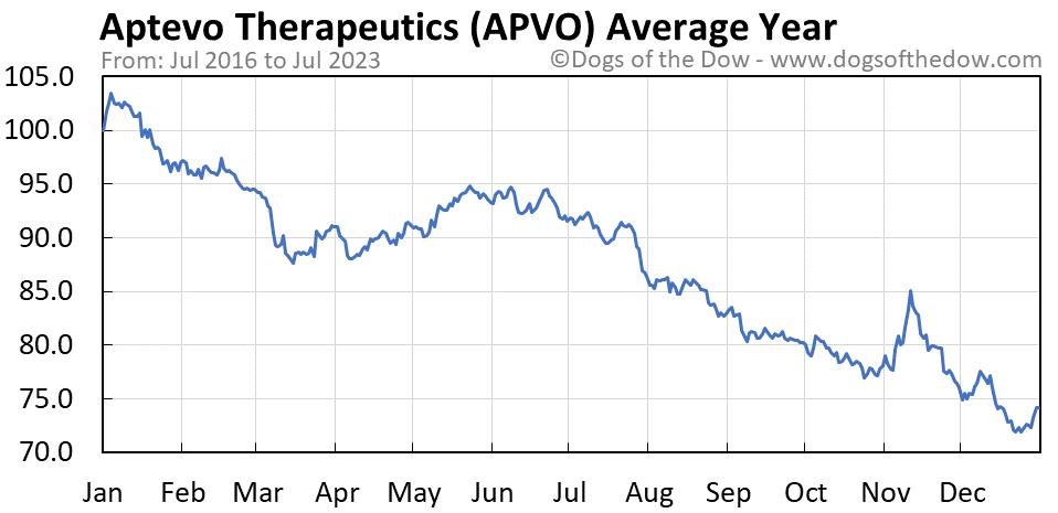 APVO average year chart