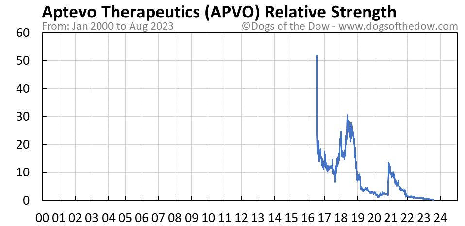APVO relative strength chart