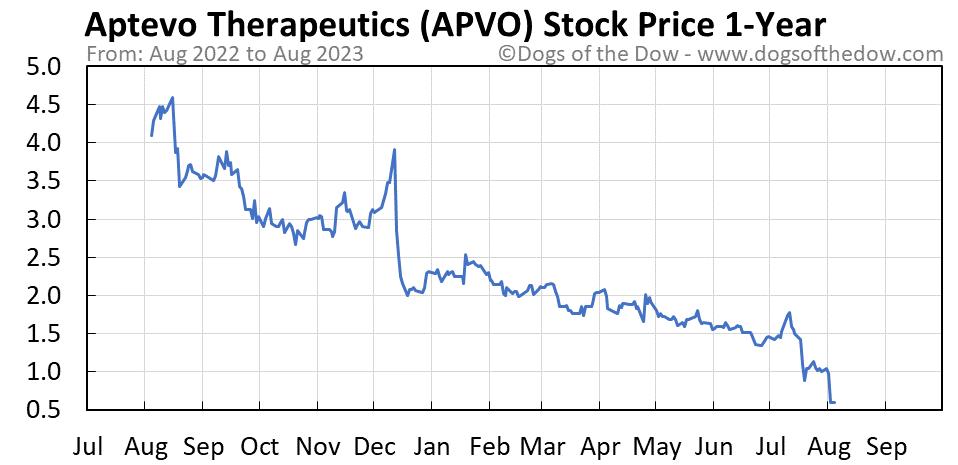 APVO 1-year stock price chart