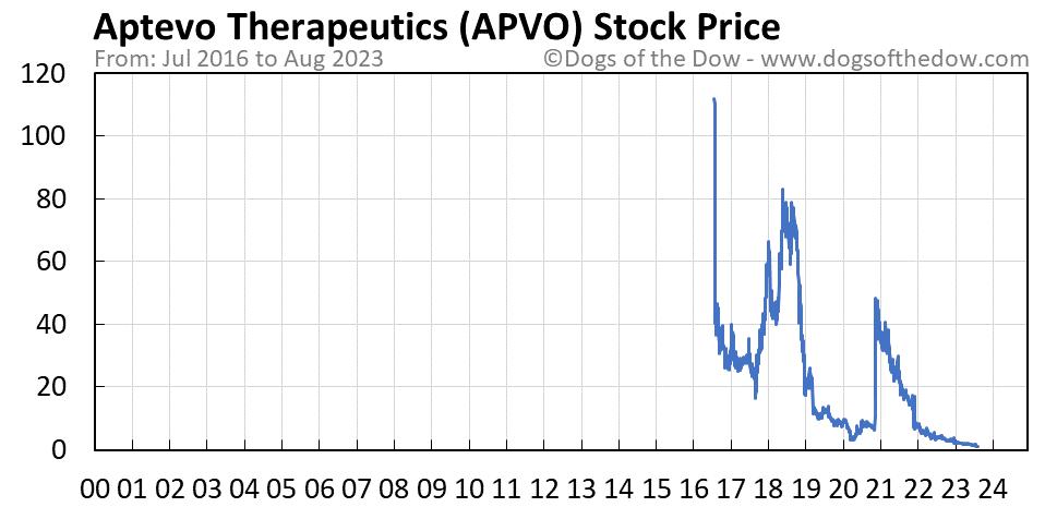 APVO stock price chart