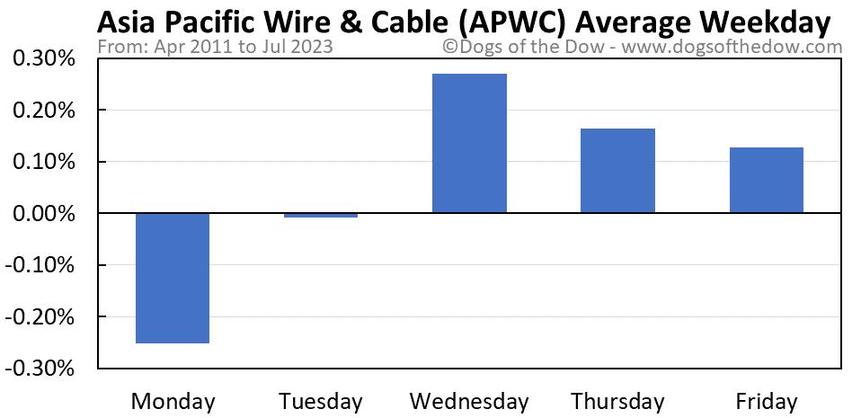 APWC average weekday chart