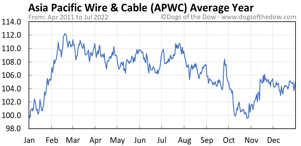 APWC average year chart
