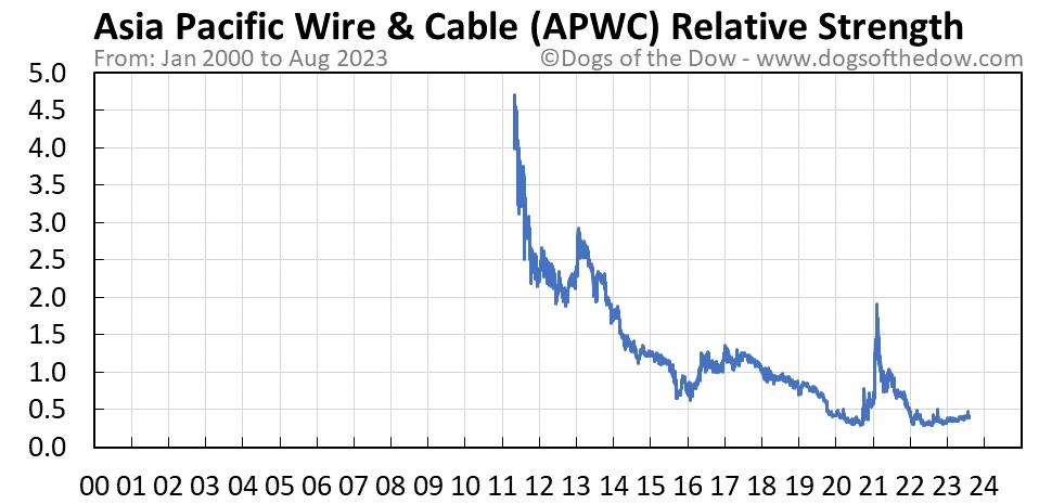APWC relative strength chart