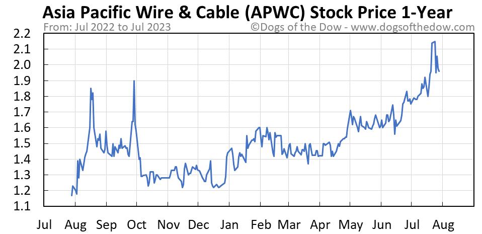 APWC 1-year stock price chart