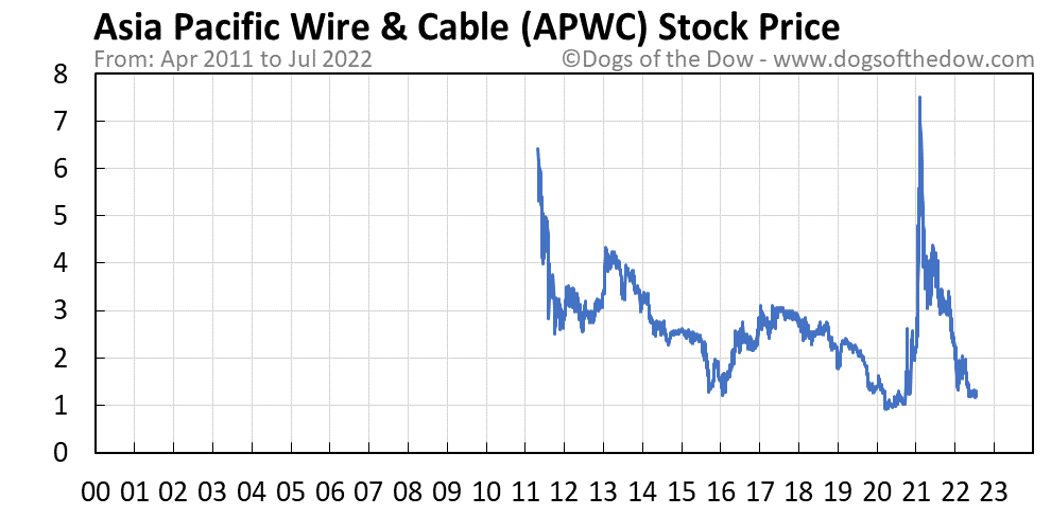 APWC stock price chart