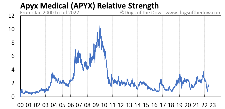 APYX relative strength chart