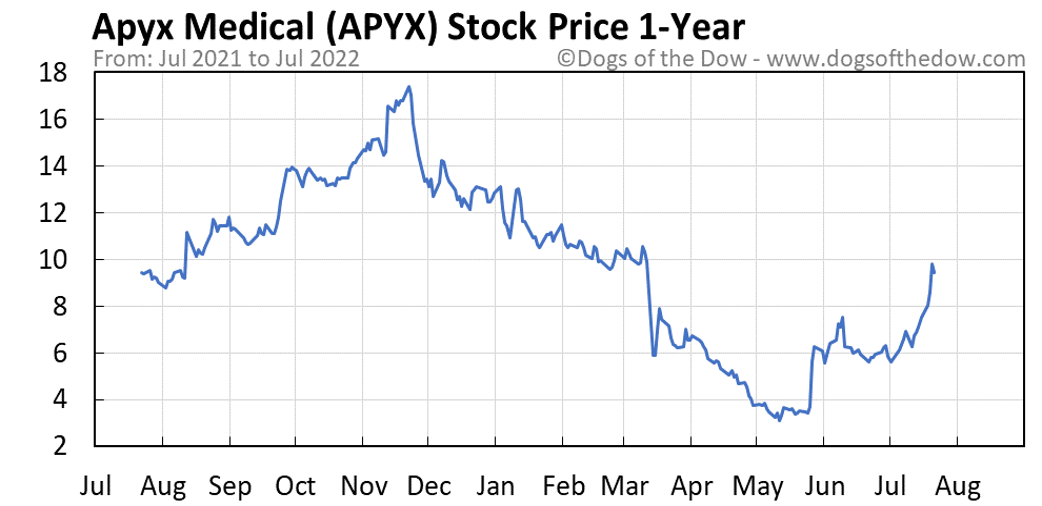 APYX 1-year stock price chart
