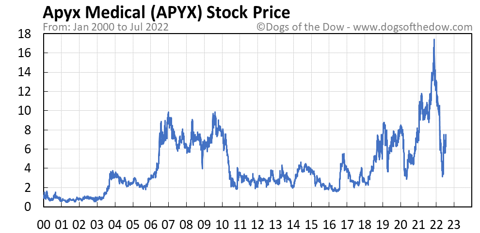 APYX stock price chart