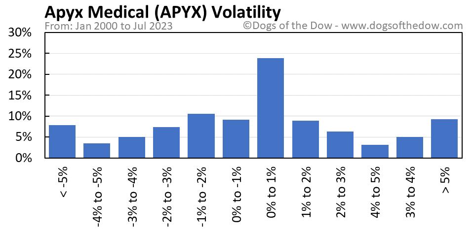 APYX volatility chart