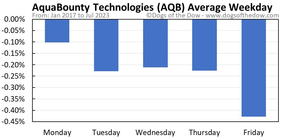 AQB average weekday chart