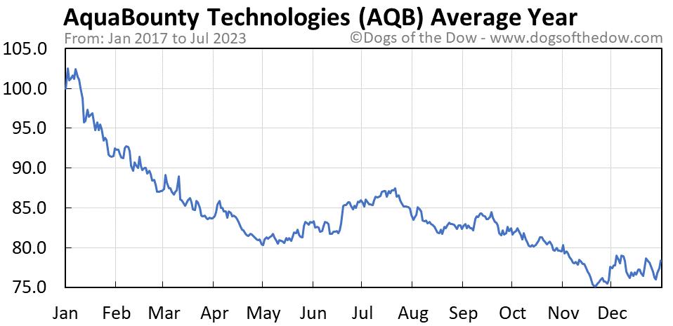 AQB average year chart
