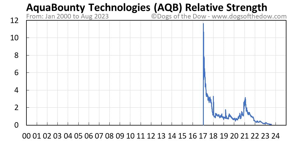 AQB relative strength chart