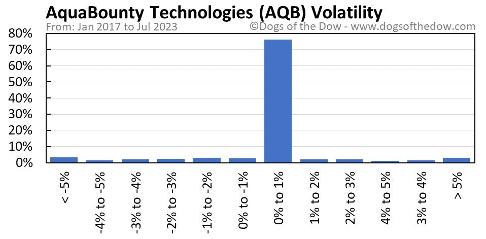 AQB volatility chart
