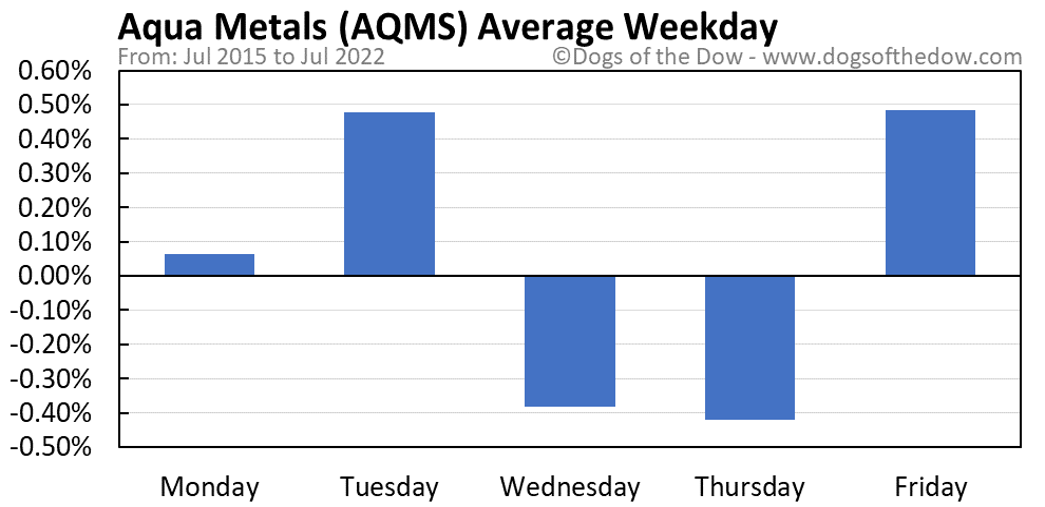 AQMS average weekday chart