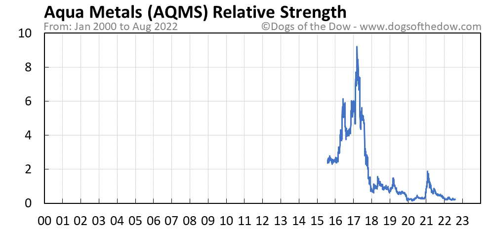 AQMS relative strength chart
