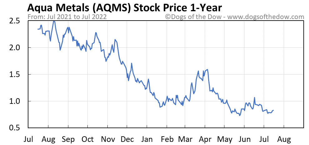 AQMS 1-year stock price chart