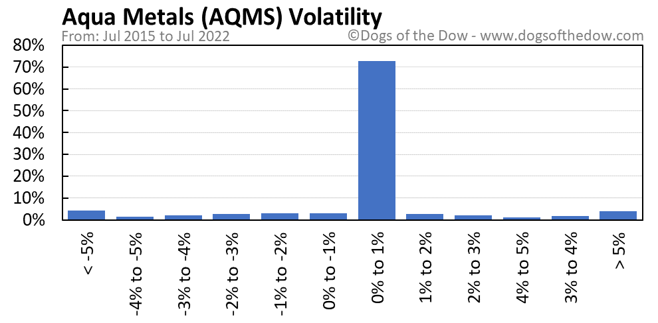 AQMS volatility chart