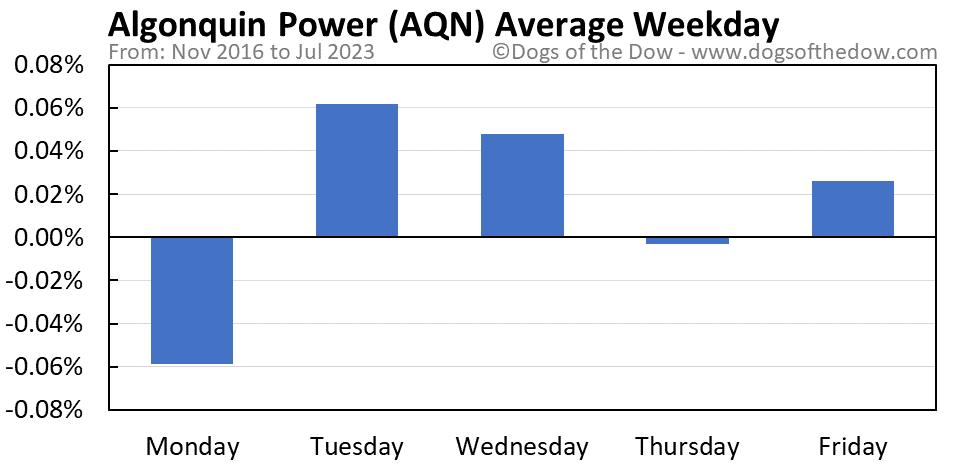 AQN average weekday chart