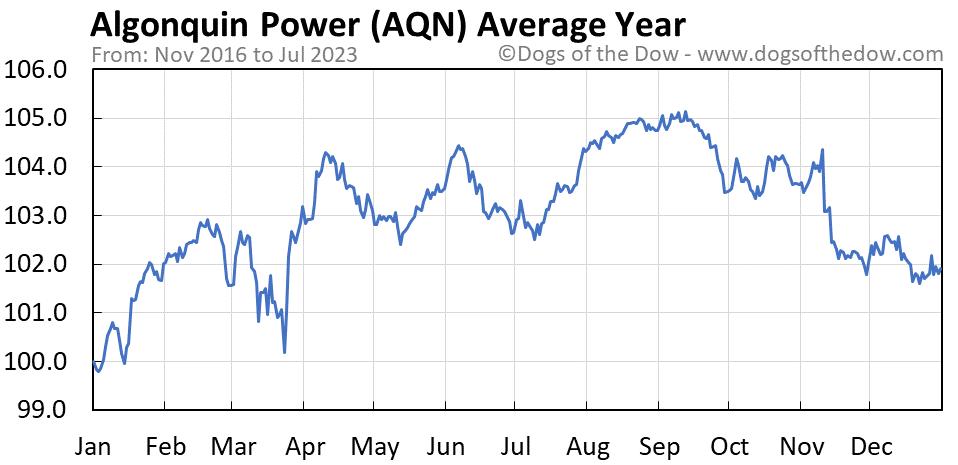 AQN average year chart