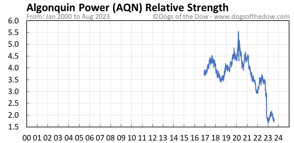 AQN relative strength chart