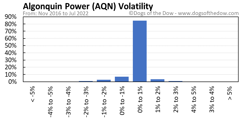 AQN volatility chart