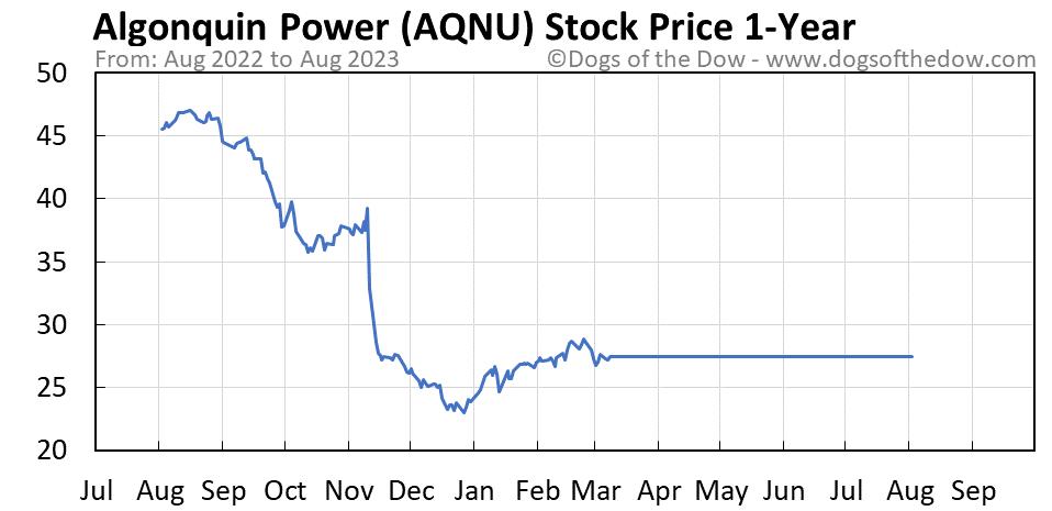 AQNU 1-year stock price chart