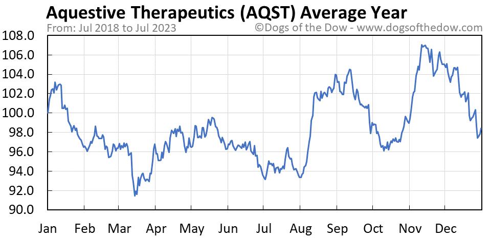 AQST average year chart