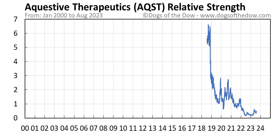 AQST relative strength chart
