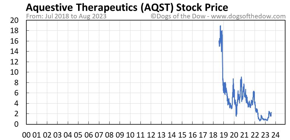 AQST stock price chart
