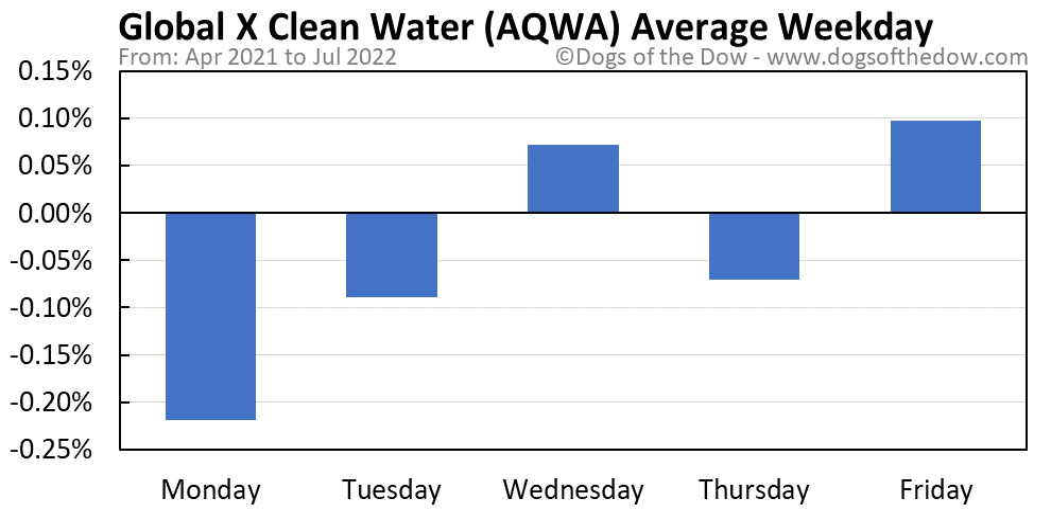 AQWA average weekday chart