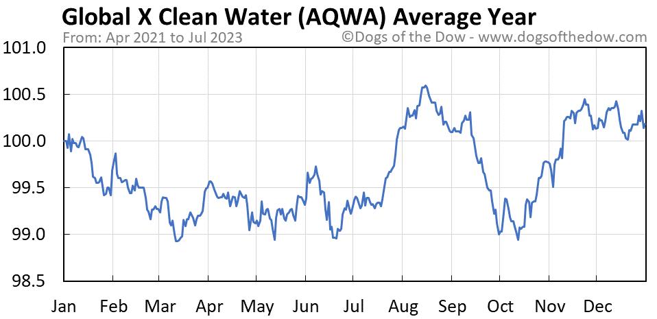 AQWA average year chart