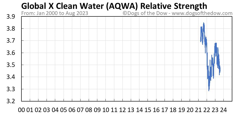 AQWA relative strength chart