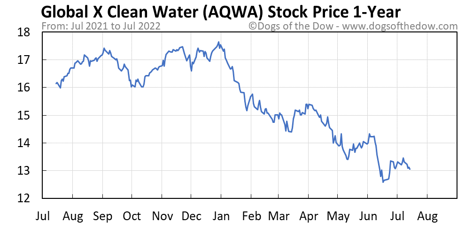 AQWA 1-year stock price chart