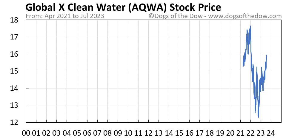 AQWA stock price chart