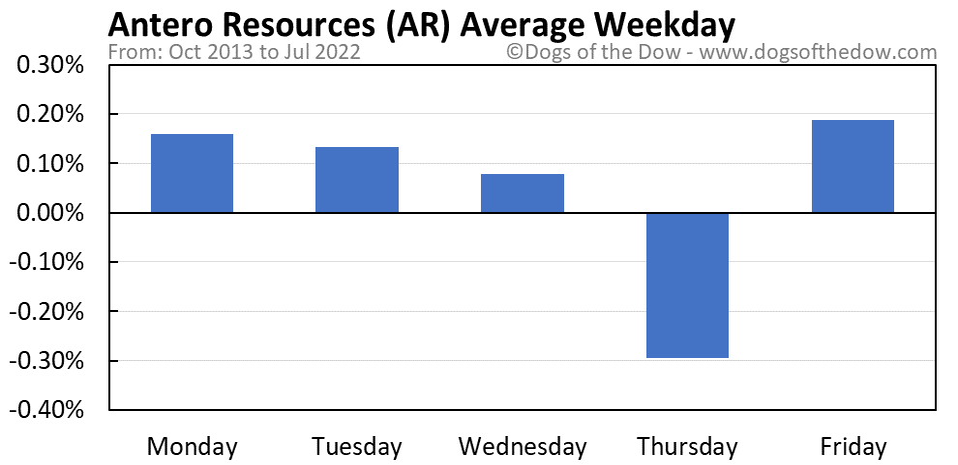 AR average weekday chart