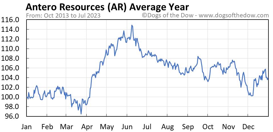 AR average year chart